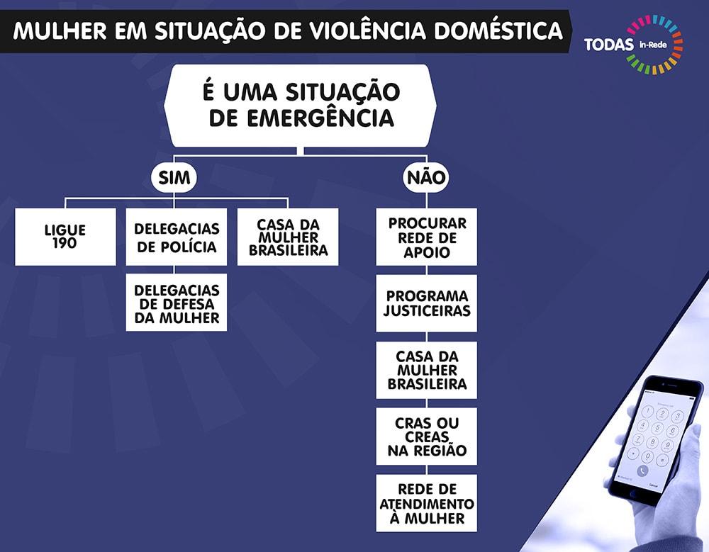"""Fluxograma com fundo roxo. Na parte superior esquerda, o título """"Mulher em situação de violência"""", ao lado, o logo do programa TODAS in-Rede. Dentro de caixas brancas, as informações hierarquizadas, dispostas na ordem: É uma situação de emergência - SIM - Ligue 190/Delegacias de Polícia/Casa da Mulher Brasileira/Delegacias de Defesa da Mulher. É uma situação de emergência - NÃO - Procurar rede de apoio/Programa Justiceiras/Casa da Mulher Brasileira/CRAS ou CREAS na região/Rede de Atendimento à Mulher. No canto inferior direito, uma imagem de uma mão segurando um celular."""